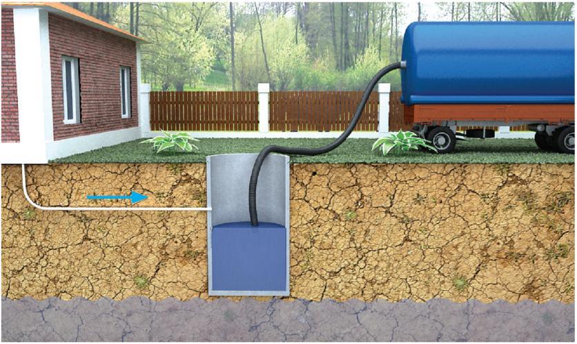 Очистка канализации в дачном или загородном домовладении своими руками